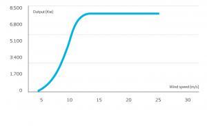 نمودار توان - سرعت باد