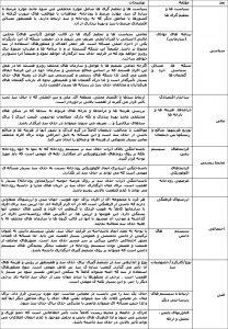 جدول 1: چارچوب سیستم های سیاسی، مالی، محیطزیستی، اجتماعی و تکنولوژیکی